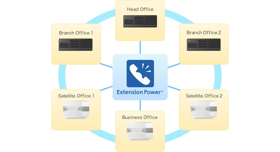 Extension Power mutil-site/multi-pbx supported