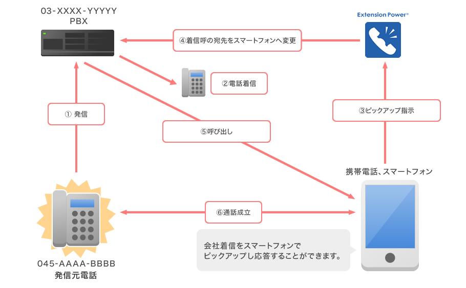 コールピックアップシステム