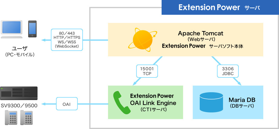 Extension Power UNIVERGE SV9300/SV9500と連携するシステム構成図