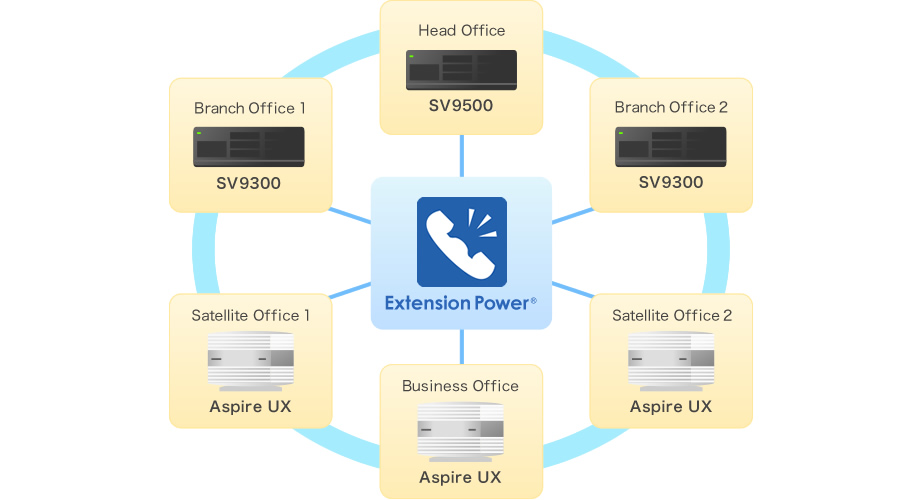 Extension Power マルチ拠点のUNIVERGE IP-PBXと連携するシステム構成図