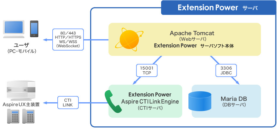 Extension Power UNIVERGE Aspire UXと連携するシステム構成図