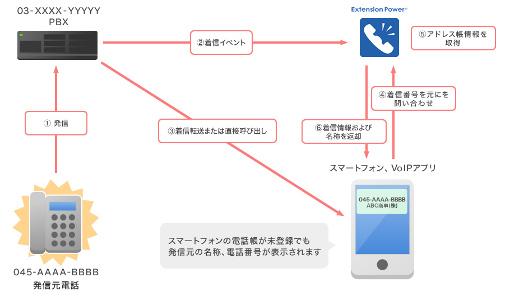 着信通知システム 問い合せ型アプローチ図