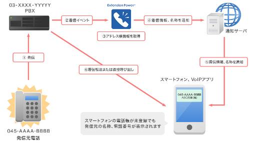 着信通知システム 通知型アプローチ図